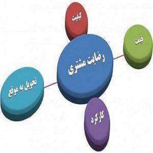ایده، خلاقیت و نوآوری